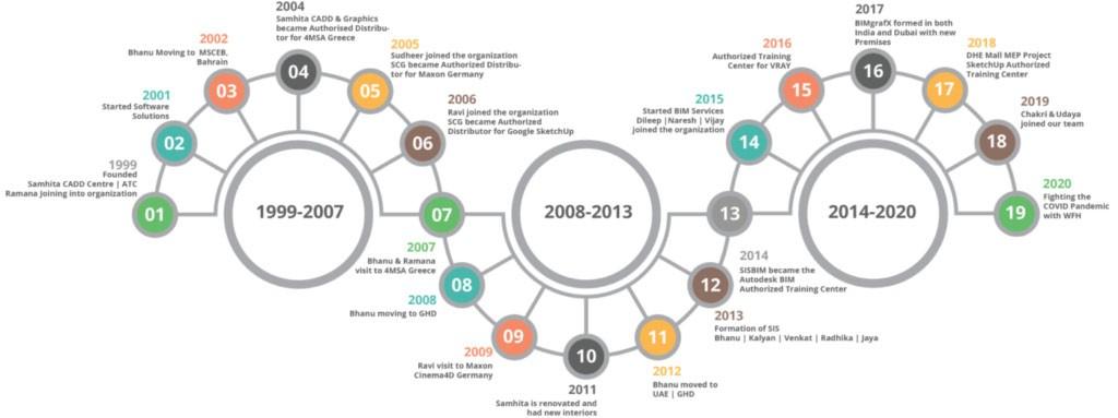 BIMgrafX Timeline
