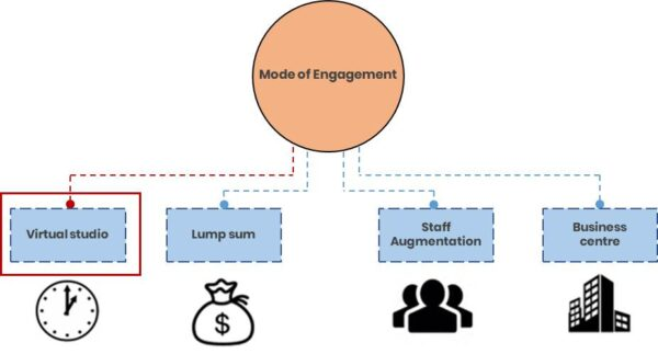 Mode of Engagement